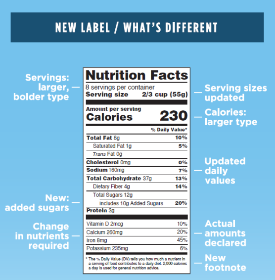 FDA New Nutrition Labeling