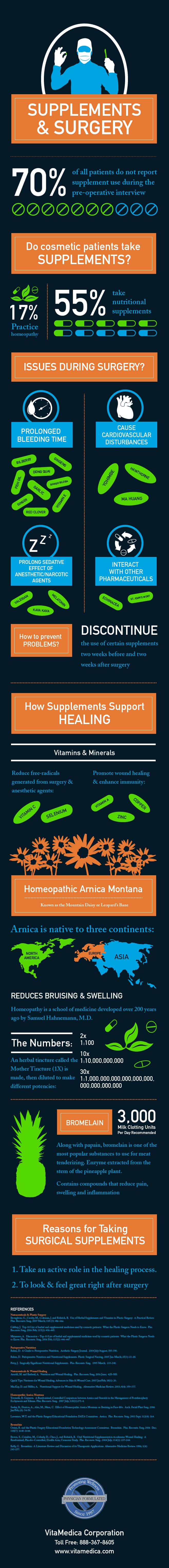 VitaMedica Supplements & Surgery