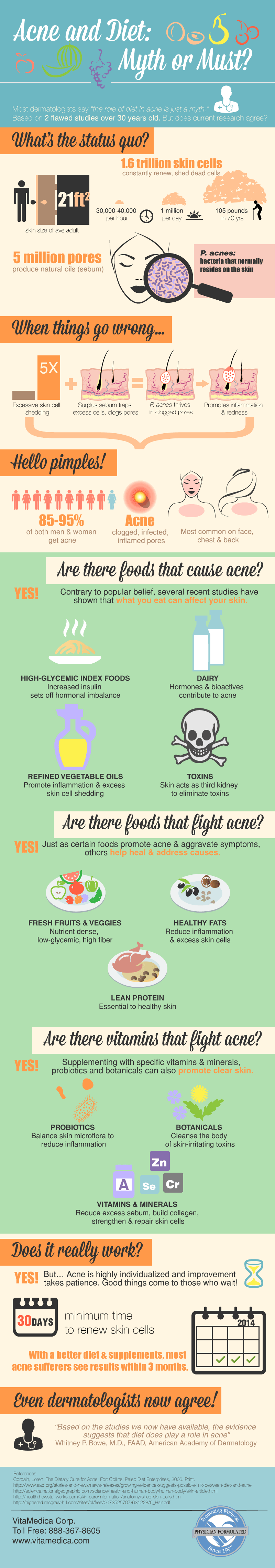Infographic Acne and Diet - Myth or Must